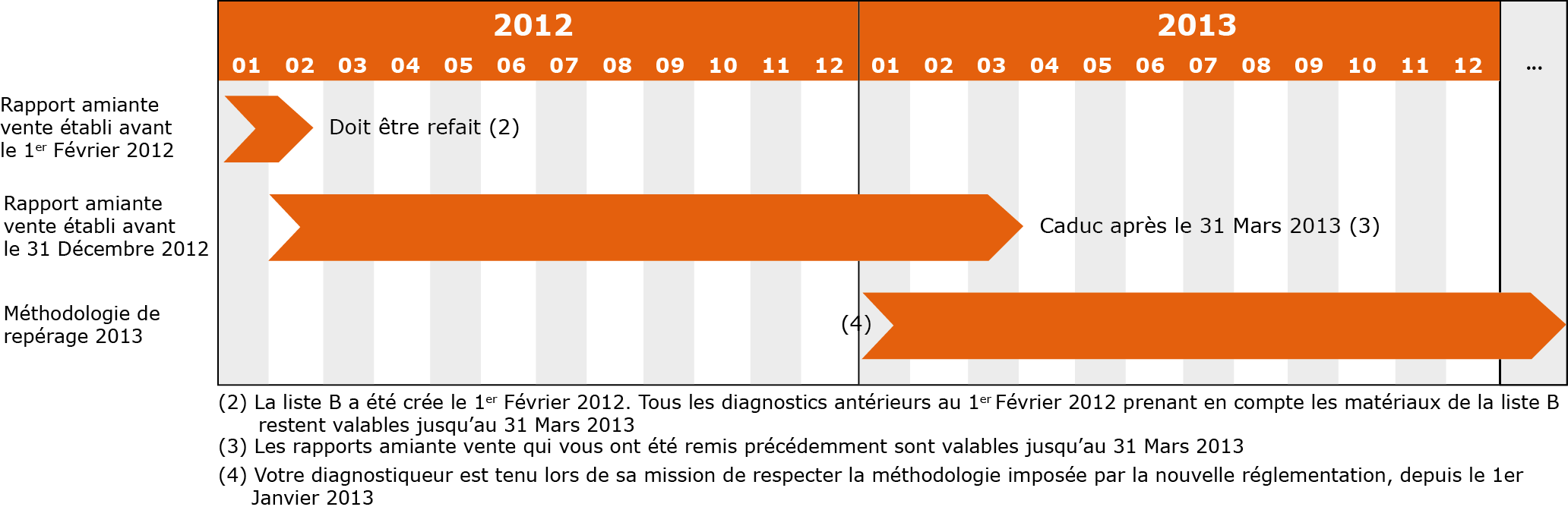 diagnostic amiante anterieur a 2013