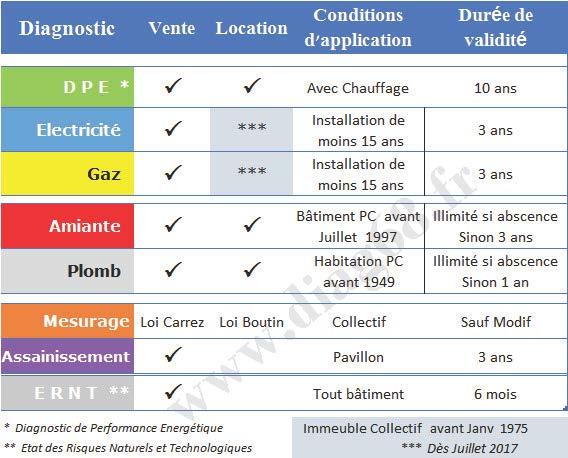 diagnostic amiante avant location