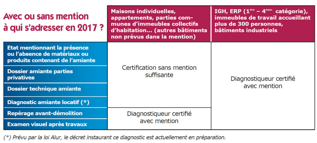 diagnostic amiante avec mention