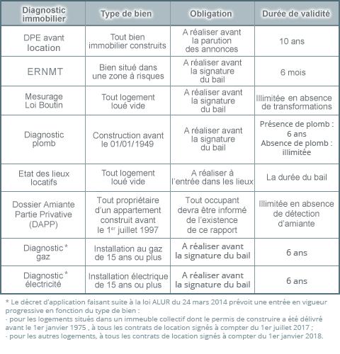 diagnostic amiante bail
