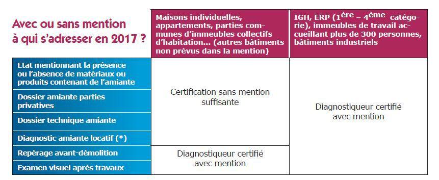 diagnostic amiante belgique