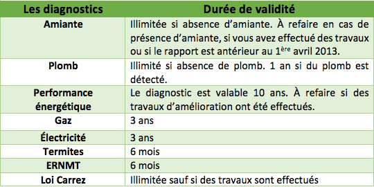 diagnostic amiante dans le 87