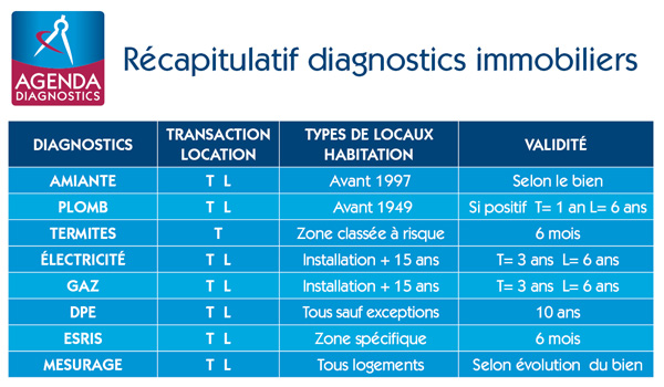 diagnostic amiante gouv.fr