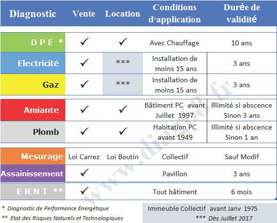 diagnostic amiante maison location