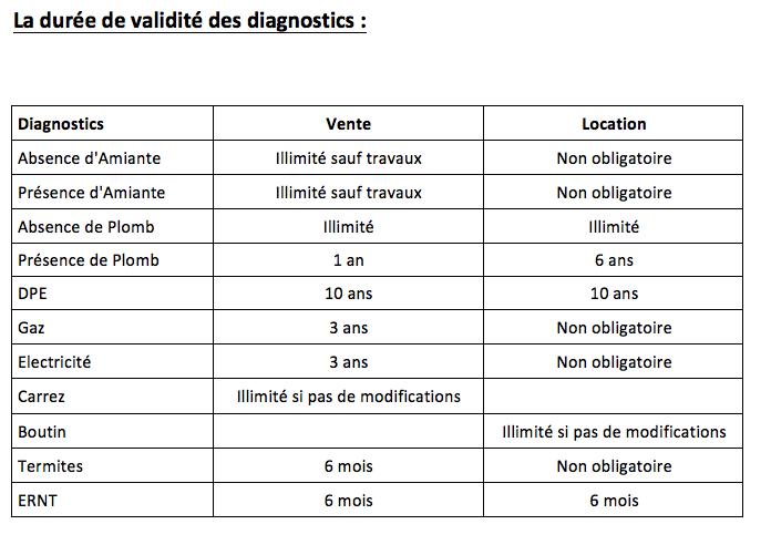 diagnostic amiante obligatoire