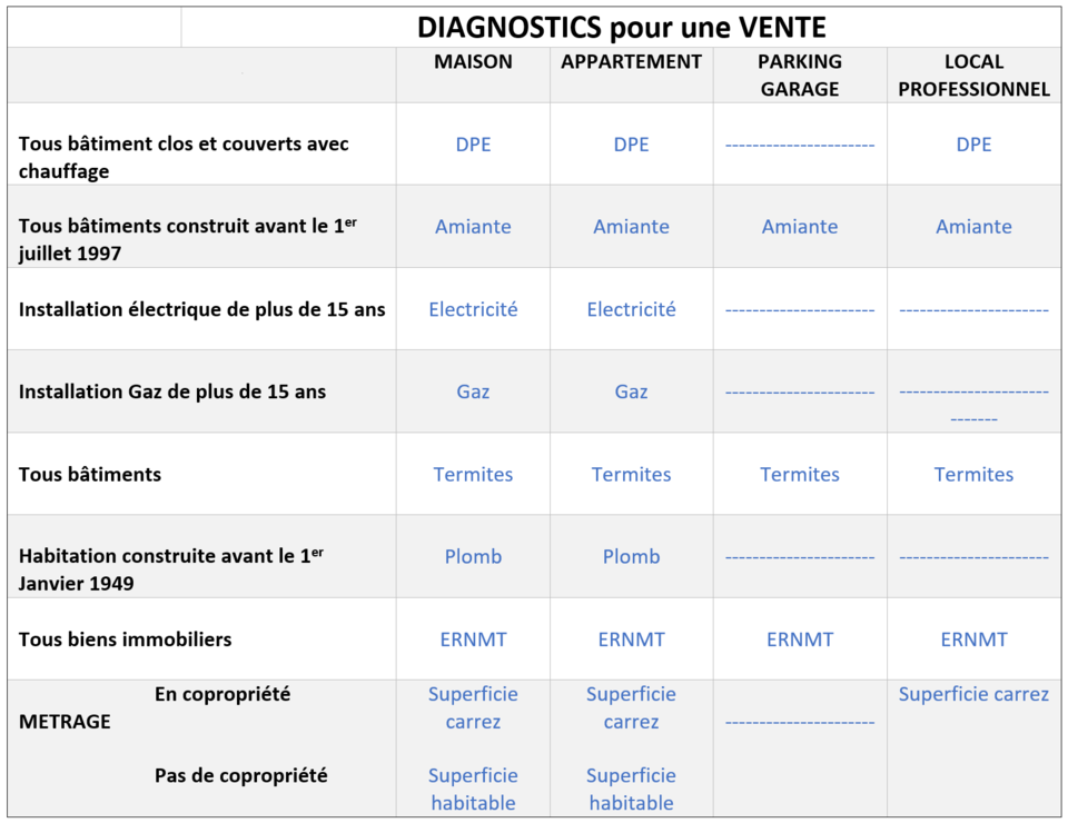 diagnostic amiante pour garage