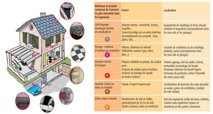 diagnostic amiante pour une maison