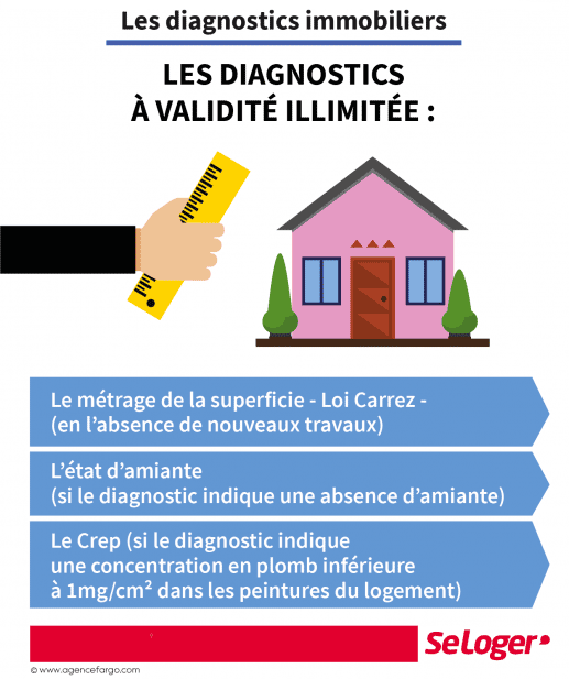 diagnostic amiante valable