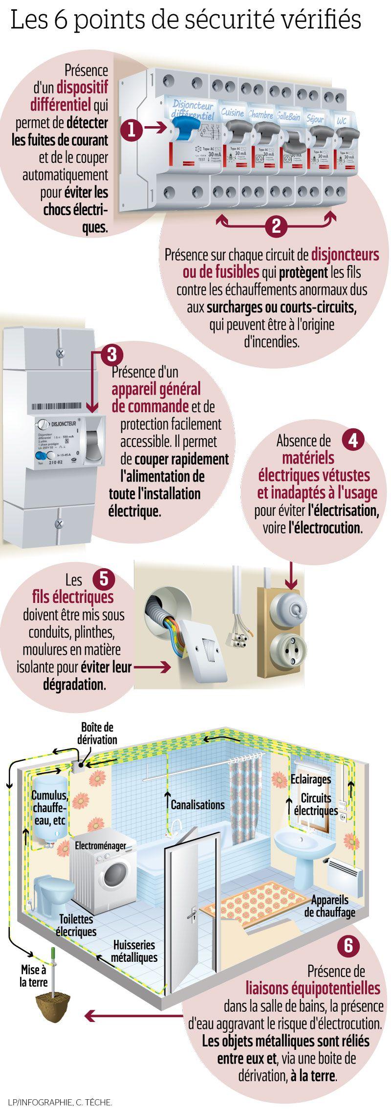 diagnostic electrique 93