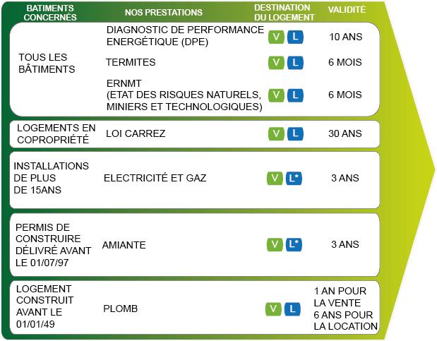 diagnostic electrique amiante