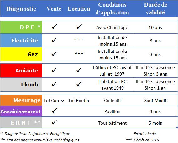 diagnostic electrique cofrac