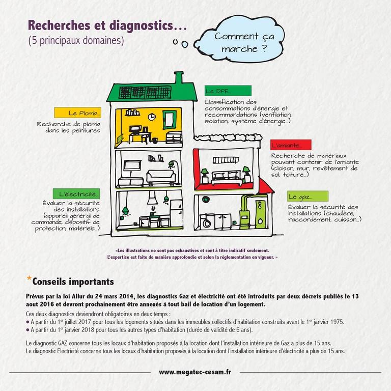 diagnostic electrique comment ca marche