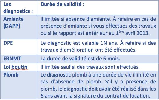 diagnostic electrique duree de validite