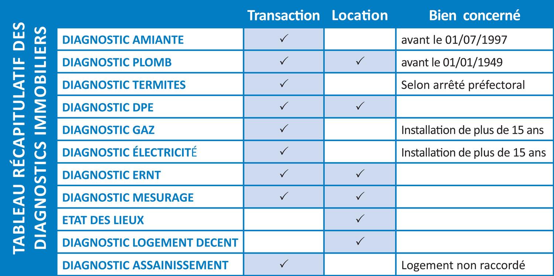 diagnostic electrique et vente immobiliere