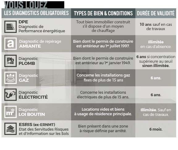 diagnostic electrique immeuble