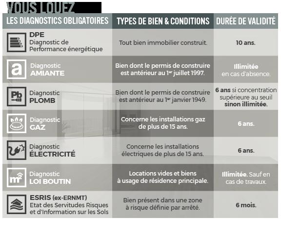 diagnostic electrique loi