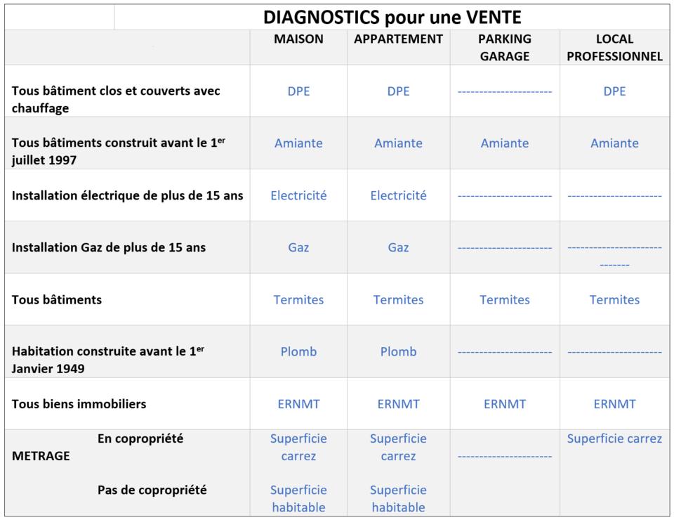diagnostic electrique pour vente