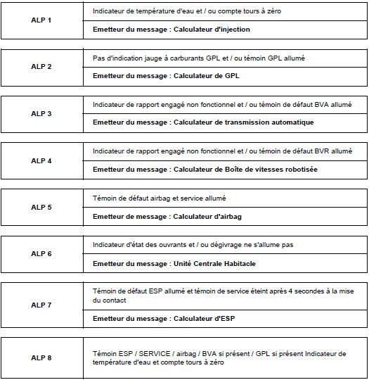 diagnostic electrique renault