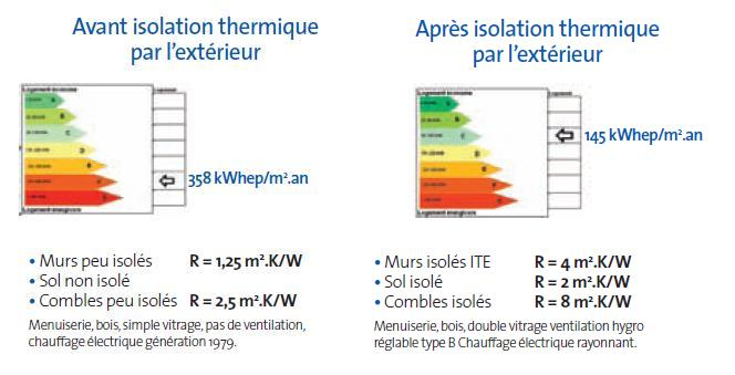 diagnostic electrique thermique