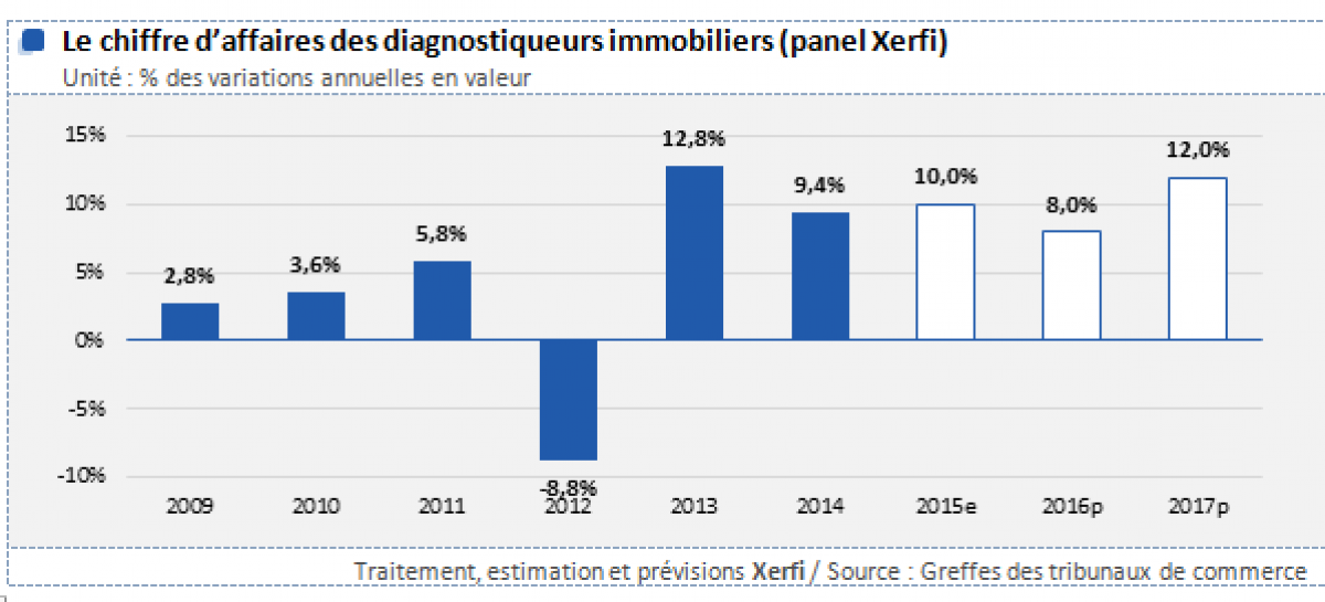 diagnostic immobilier 2017