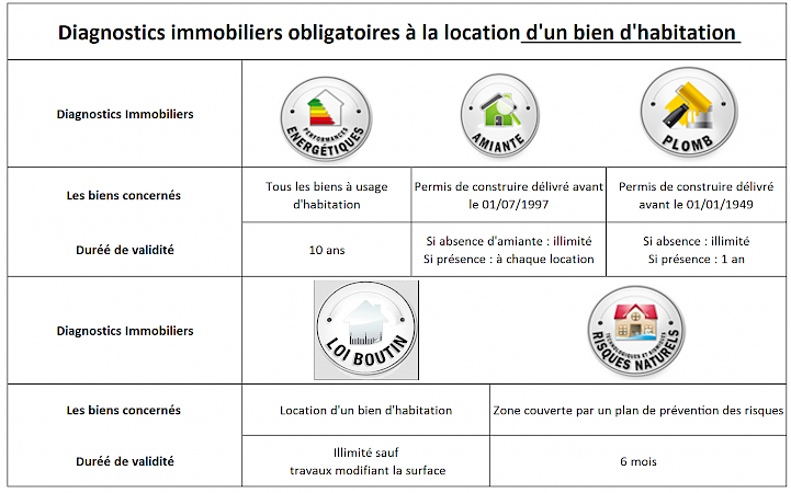 diagnostic immobilier 42