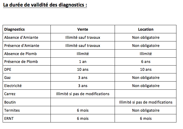 diagnostic immobilier duree