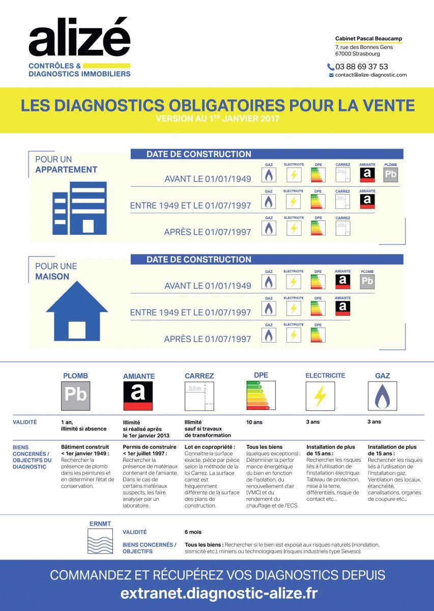 diagnostic immobilier forbach
