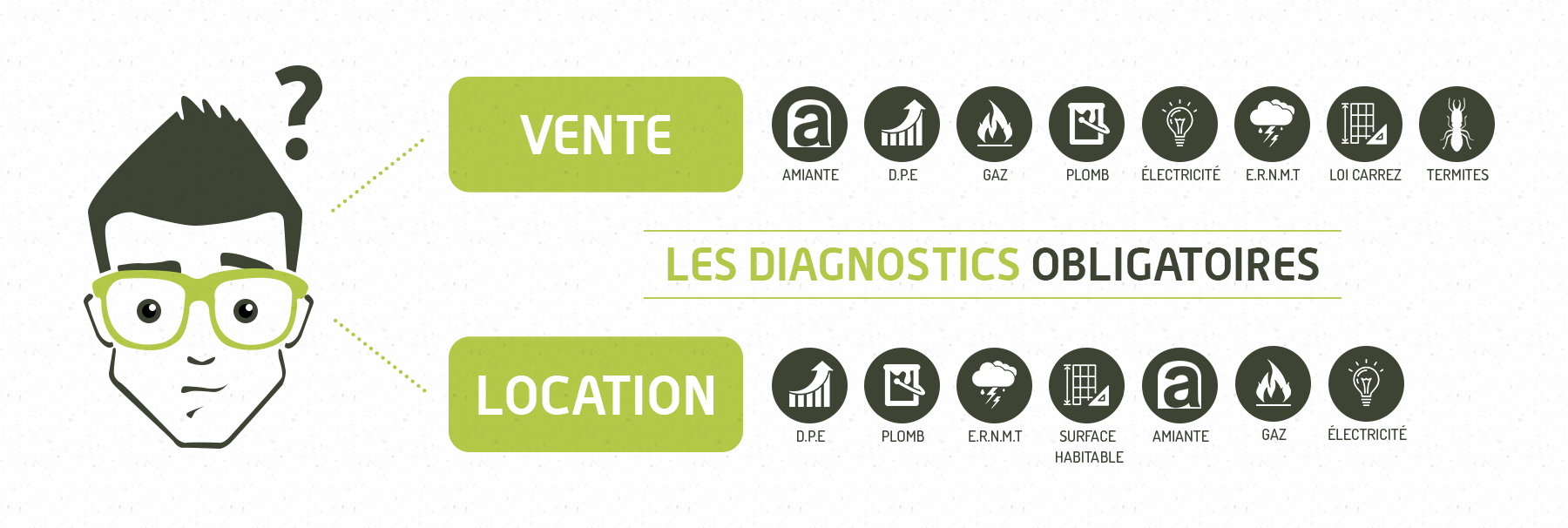 diagnostic immobilier indre