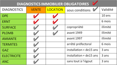 diagnostic immobilier notaire